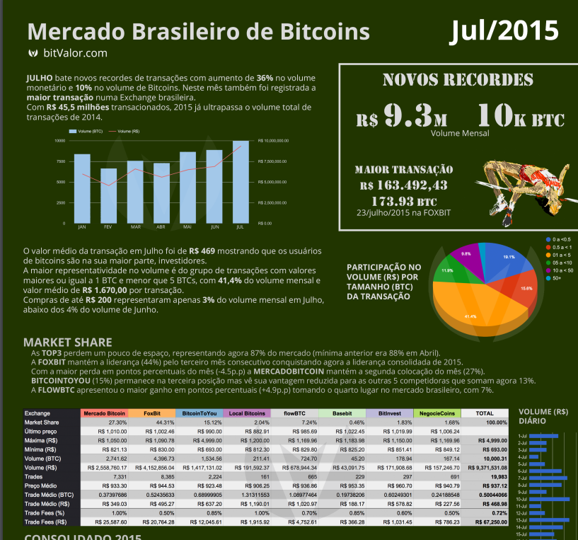 bitcoin preço em 2015