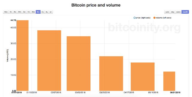 preço e volume do bitcoin semanal