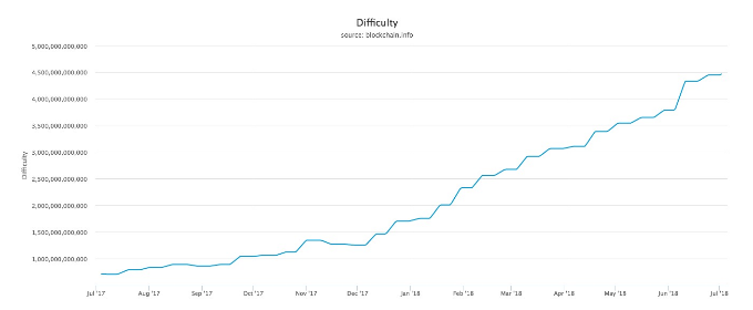 dificuldade mineração bitcoin