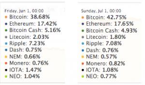 participação bitcoin