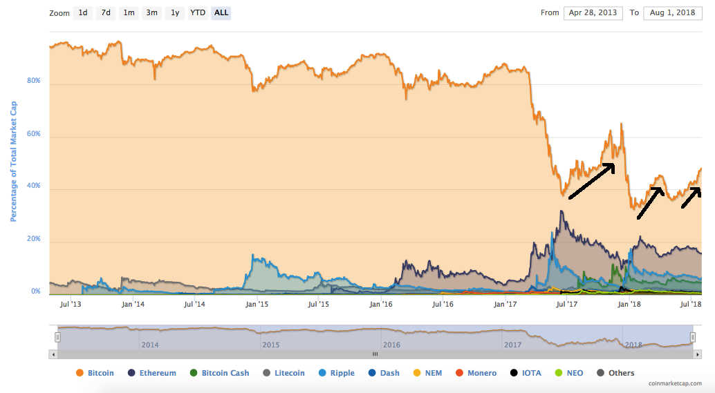 dominância do bitcoin versus ether