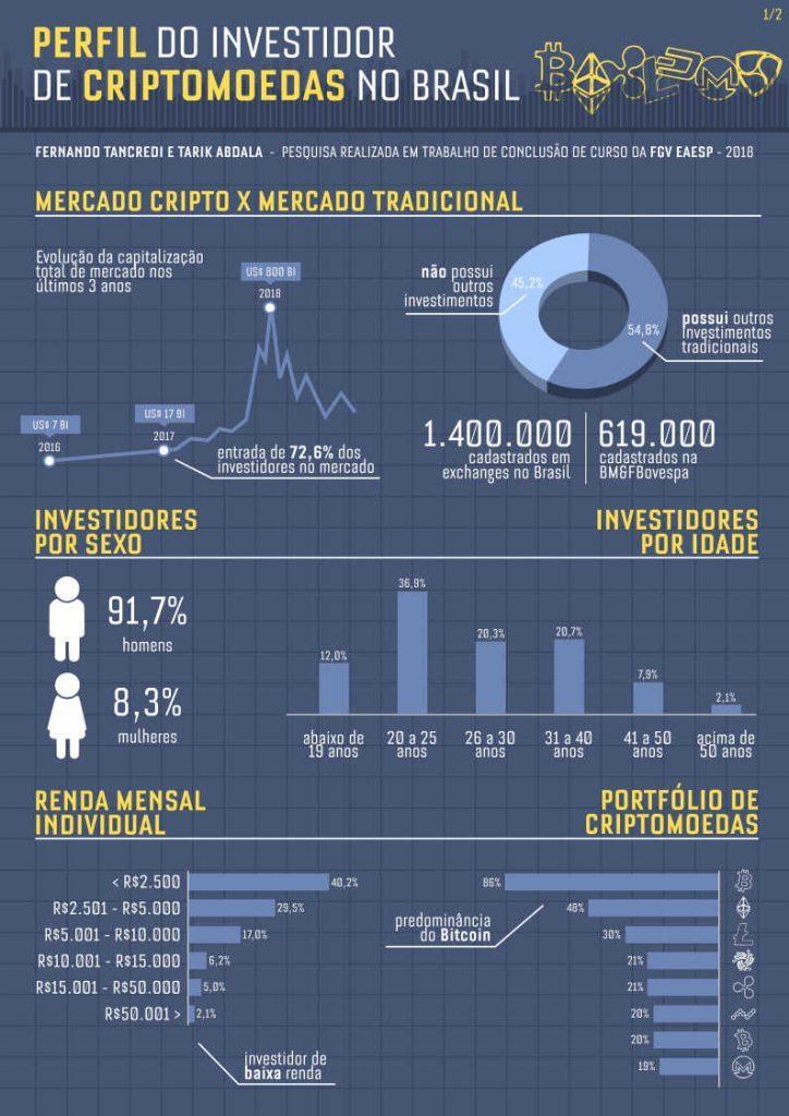 perfil do investidor brasileiro de criptomoedas