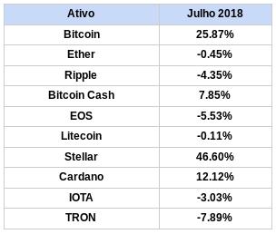 tabela variação do dólar com o bitcoin