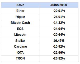 Variação em relação ao bitcoin