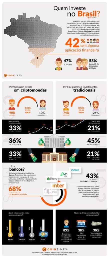 Quem investe no Brasil
