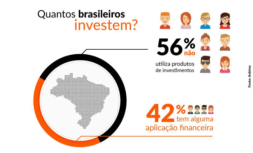 Quantos brasileiros investem