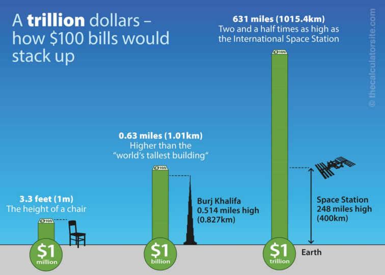 pilha 1 trilhão de dólares