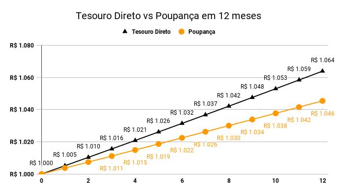 Tesouro direto vs. Poupança