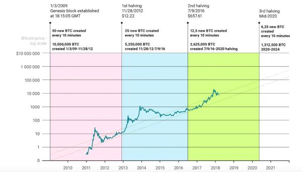 histórico do halving do bitcoin