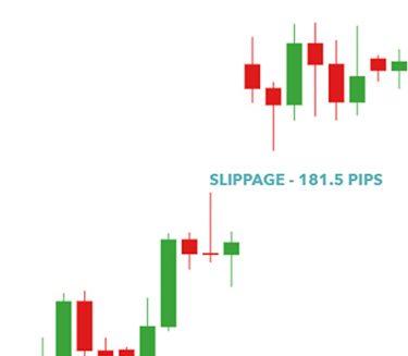 O que é Slippage e como funciona essa situação